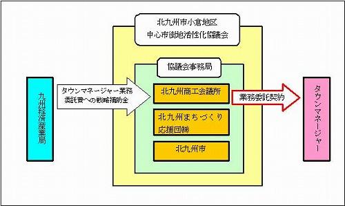 s-タウンマネージャーへの業務委託.jpg