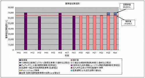 s-事業者従業者数グラフ.jpg