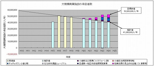 s-大規模商業施設グラフ.jpg